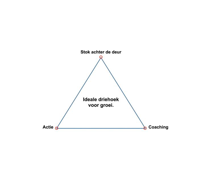ideale driehoek voor groei